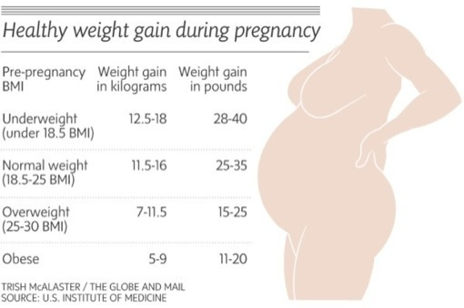 weight-gain-in-pregnancy-chart | Celeb Baby Laundry